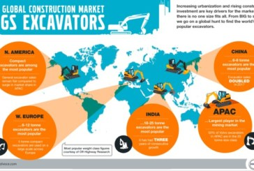 The Global Construction Market Digs Excavators