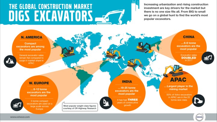 The Global Construction Market Digs Excavators