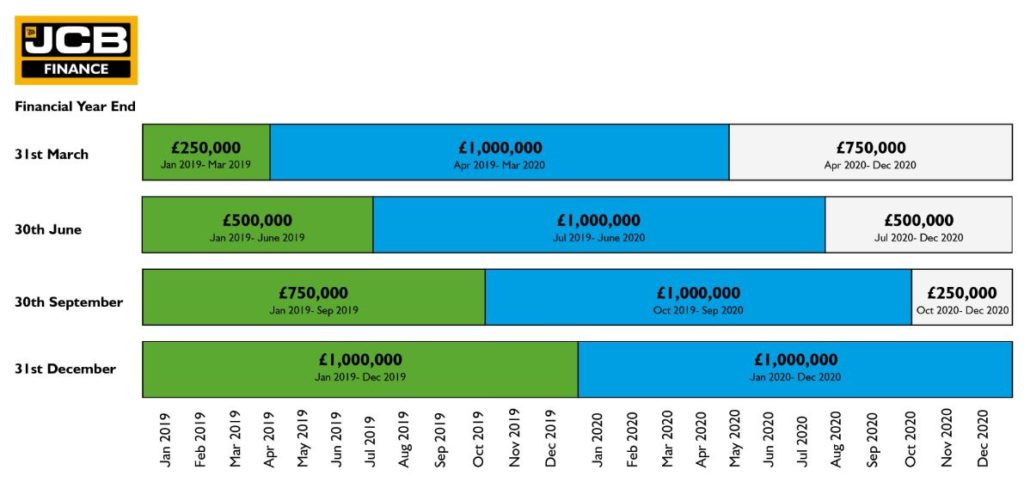 Annual Investment Allowance