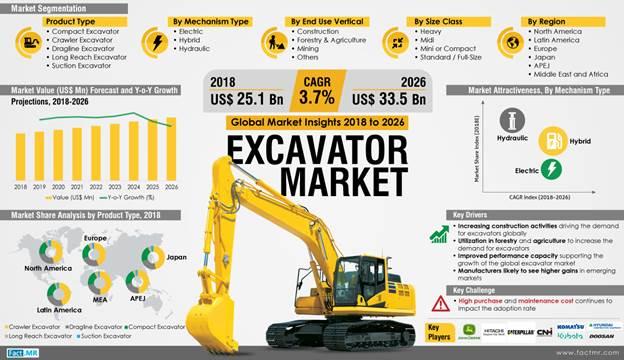 Excavator market