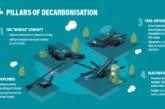 Powerscreen reveals battery-powered screener in response to cecarbonisation challenge